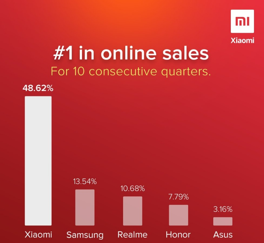 Xiaomi leads sales in Asia and the Pacific. Xiaomi Adictos News