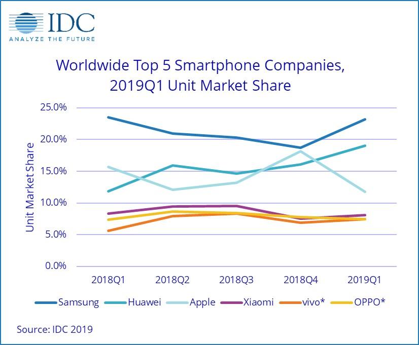 Sales statistics Q1 2019 Xiaomi, Apple, Samsung and Huawei Oppo and Vivo. Xiaomi Adictos News