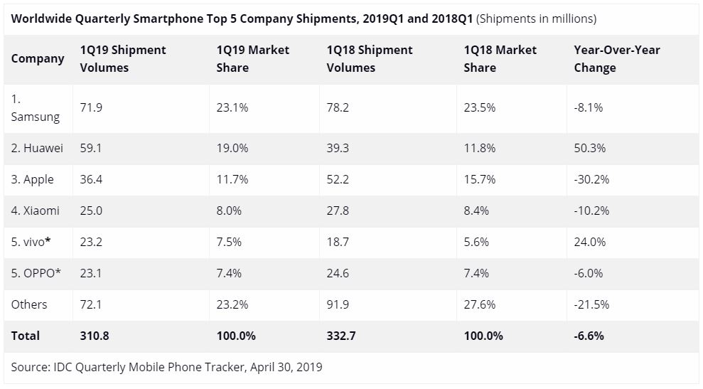Sales statistics Q1 2019 Xiaomi, Apple, Samsung and Huawei Oppo and Vivo. Xiaomi Adictos News