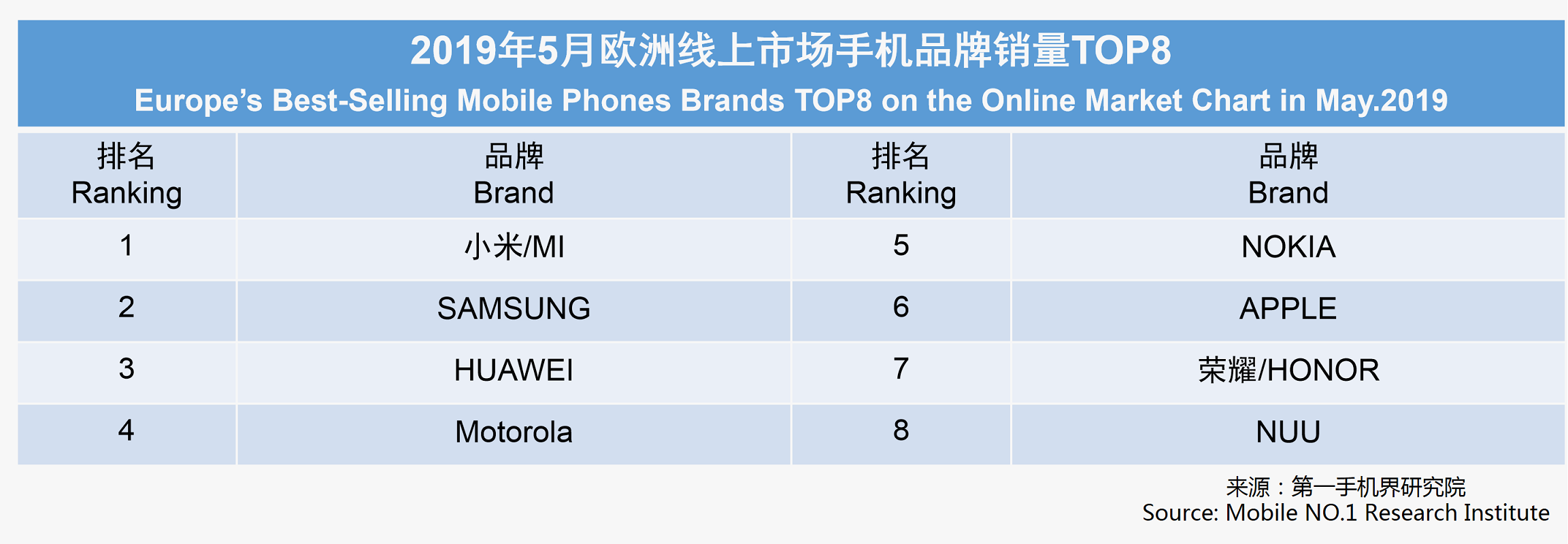 Xiaomi sweeps Europe and becomes the best brand thanks to its Redmi Note 7 and the Huawei bump. Xiaomi Adictos News