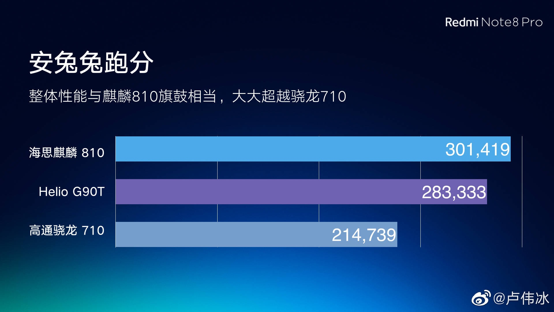 MediaTek Helio G90T performance against the Kirin 810 and Snapdragon 710. Xiaomi Addicted News