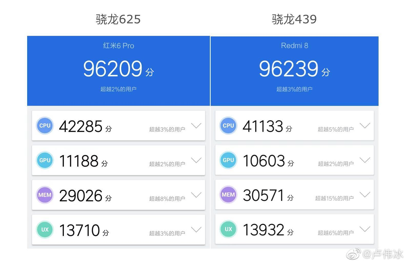 The Snapdragon 435 of the Redmi 8 yields almost equal to the Snapdragon 639 of the Redmi 7. Xiaomi Addicted News
