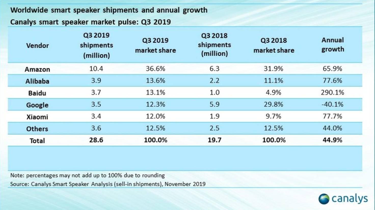 smart speaker-audience shares