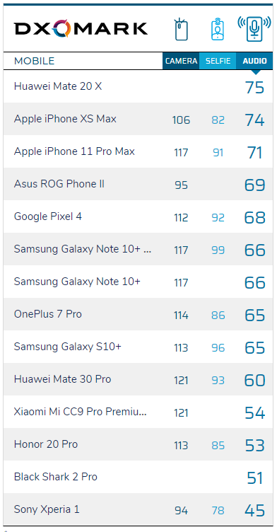 DxOMark analyzes the audio quality of the Xiaomi Mi Note 10 Pro. Xiaomi Addicted News