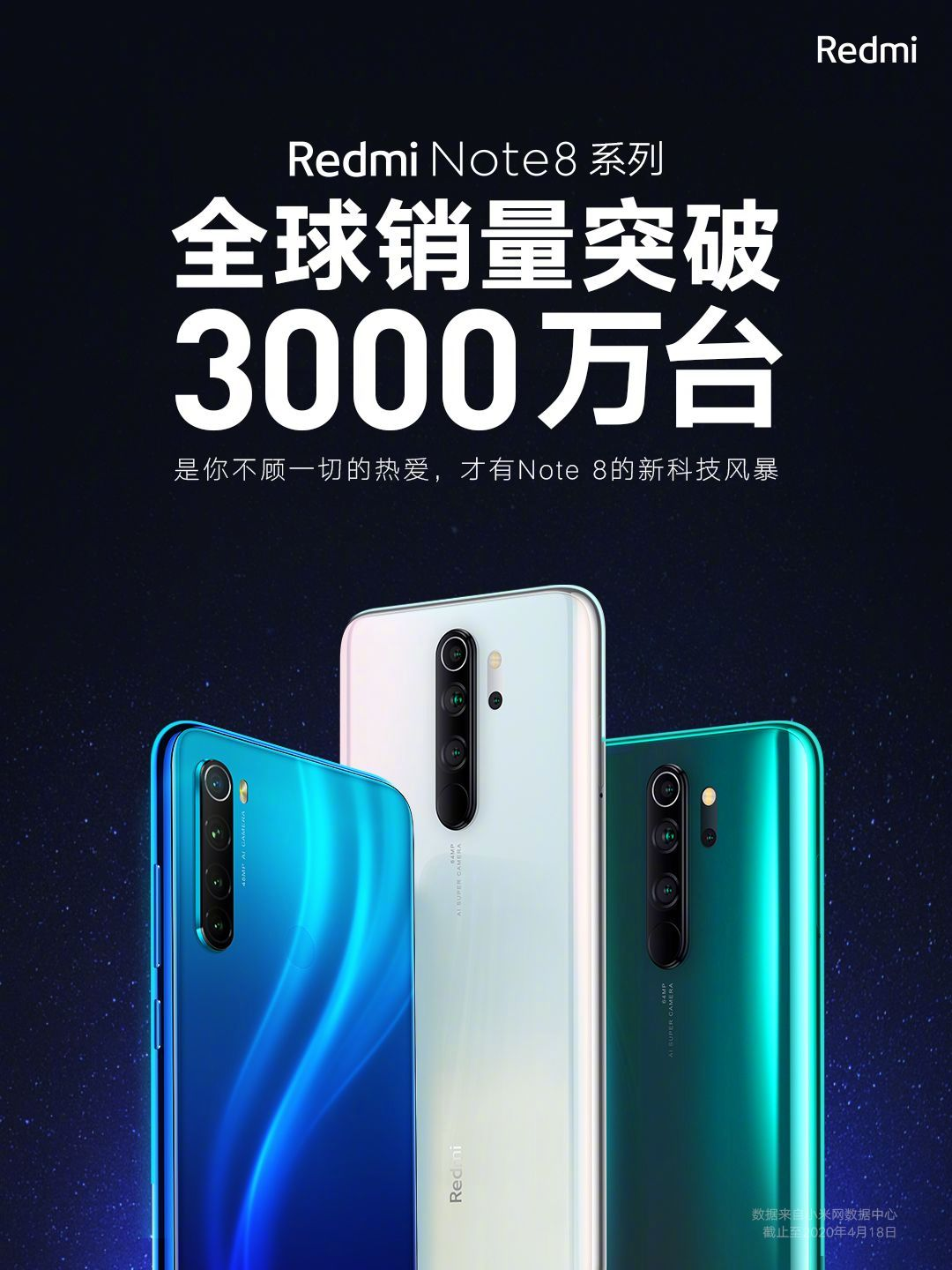 With over 30 million units sold, the Redmi Note 8 Series becomes one of Xiaomi's most successful. Xiaomi Addicts News