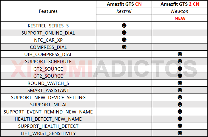 The first details of the new Amazfit GTS 2 are filtered: support for Alexa and new functions. News Xiaomi addicts