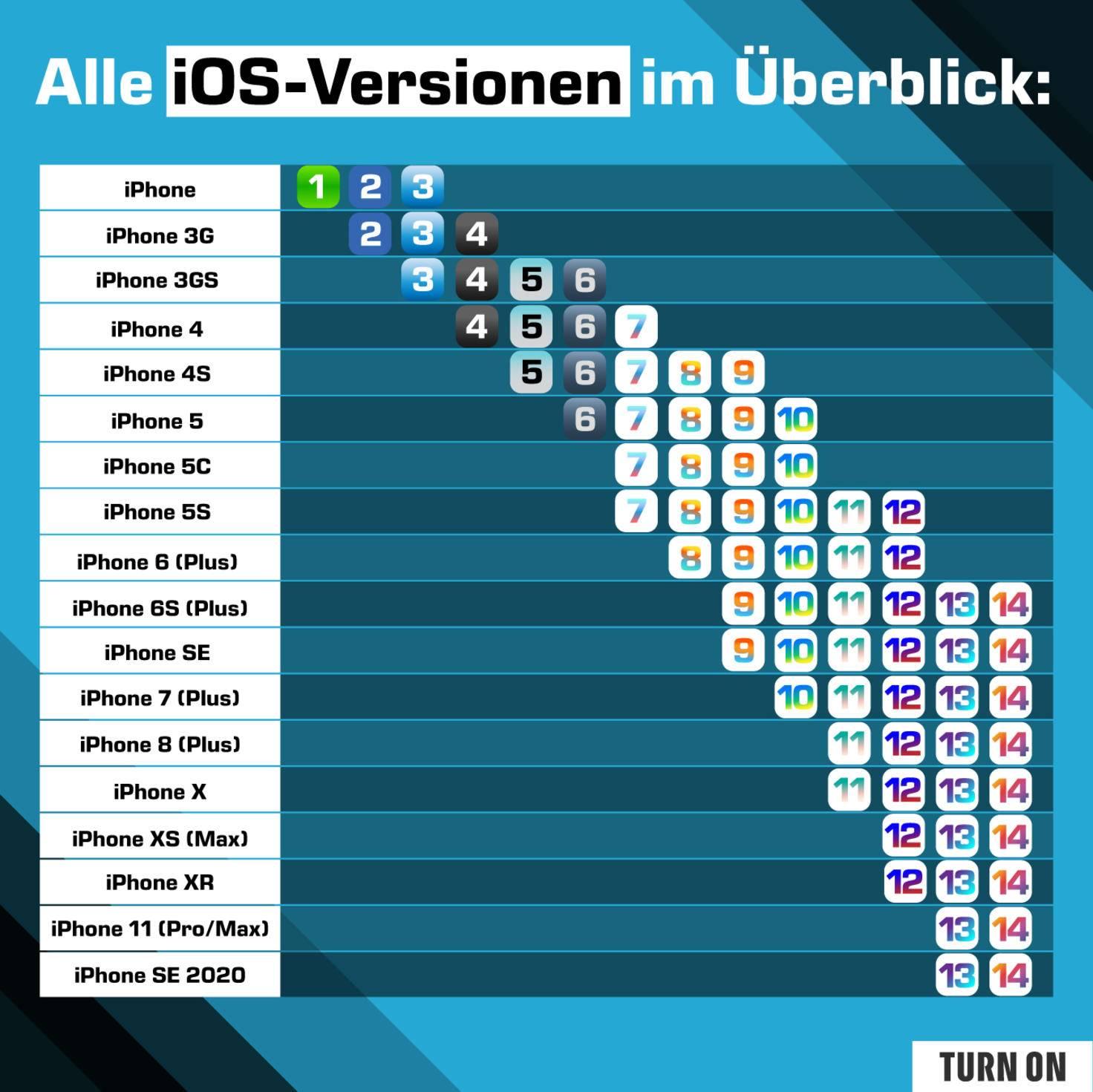 iOS 1 to iOS 14