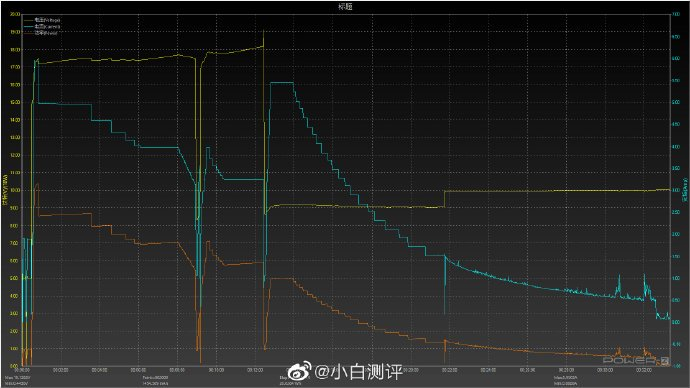 "The fast charge of the Xiaomi Mi 10 Ultra stops being ""so fast"" after its last update. News Xiaomi Addicts"