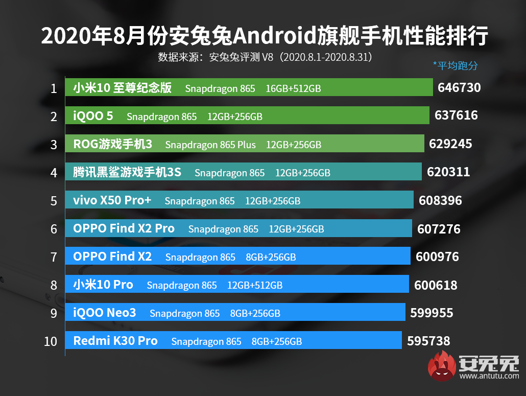 Xiaomi is once again the king of performance according to AnTuTu. News Xiaomi Addicts