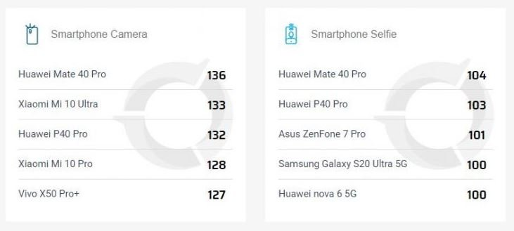 The Xiaomi Mi 10 Ultra stops leading the DxOMark ranking to make way for the new from Huawei. News Xiaomi Addicts