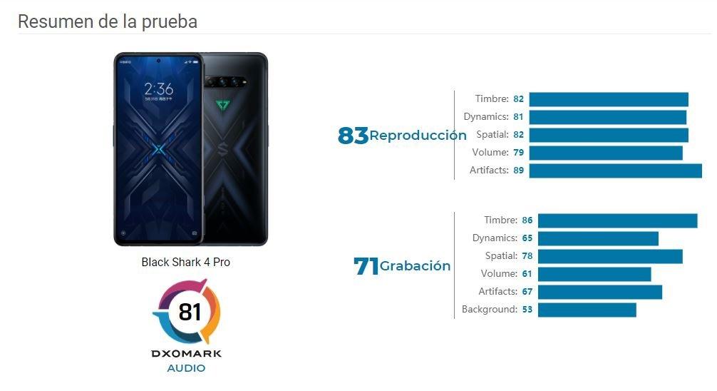 El Black Shark 4 Pro se convierte en el smartphone con mejor sonido del mercado. Noticias Xiaomi Adictos