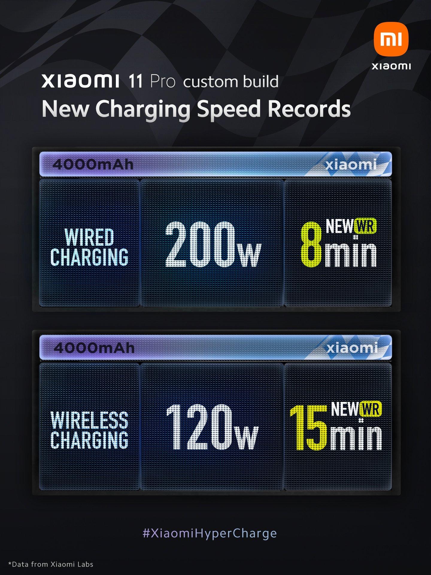 Xiaomi presenta Hyper Charge: 200W para cargar una batería de 4.000mAh en solo 8 minutos. Noticias Xiaomi Adictos
